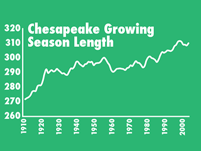 Graph Chesapeake Growing Season Length