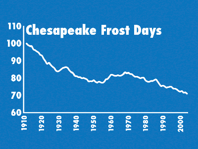 Graph Chesapeake Frost Days
